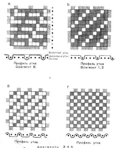 Схема переплетений ткани из